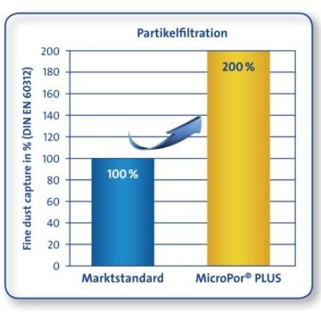 swirl-micropor-plus-staubsaugerbeutel-filtration